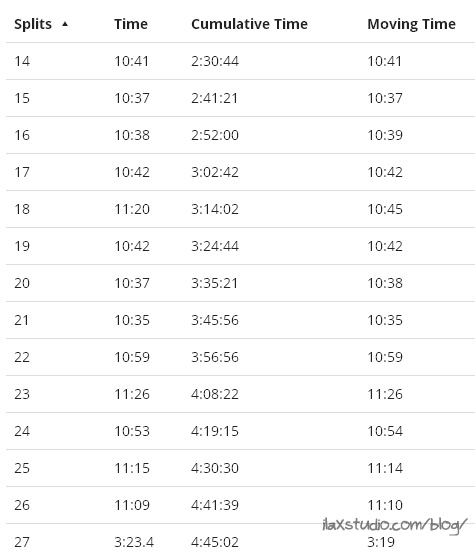 141005MKEmarathon13thru27splits