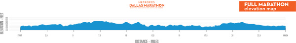 141214DallasMarathonElevationMap